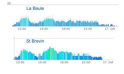 Vers l'estuaire de la Loire (Pornichet/LaBaule, St Brévin...) au fil du temps... 17ik81